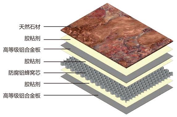 石材蜂窝板结构图