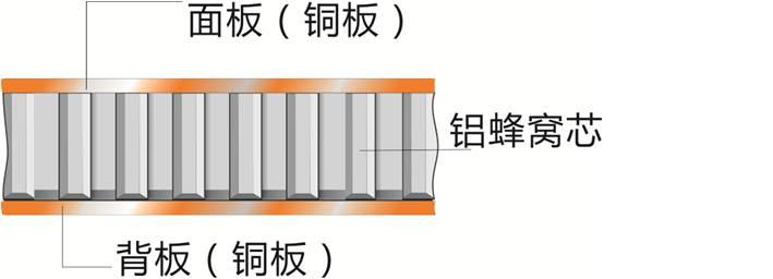 铜蜂窝板结构图